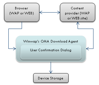 oma_dl_overview.png