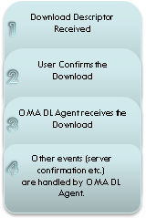 oma_dl_steps.png